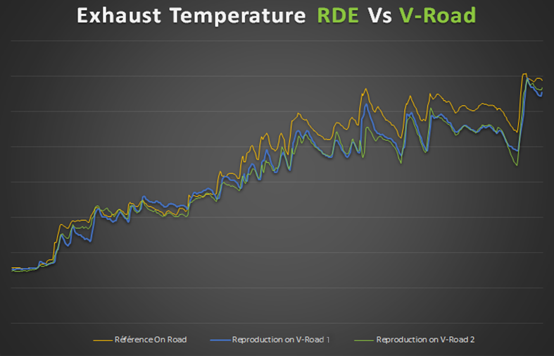 RDEasy + V-Road - Exhaust Temperature Chart