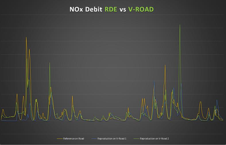 RDEasy - Nox Debit Chart