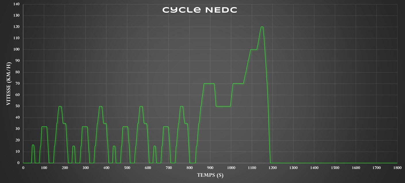 V-Motech - Cycle NEDC