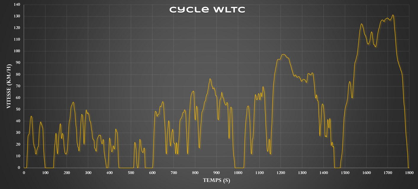 V-Motech - Cycle WLTC