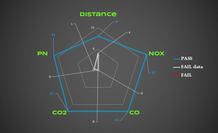 V-Motech - Diagramme radar corrélation CVS-PEMS