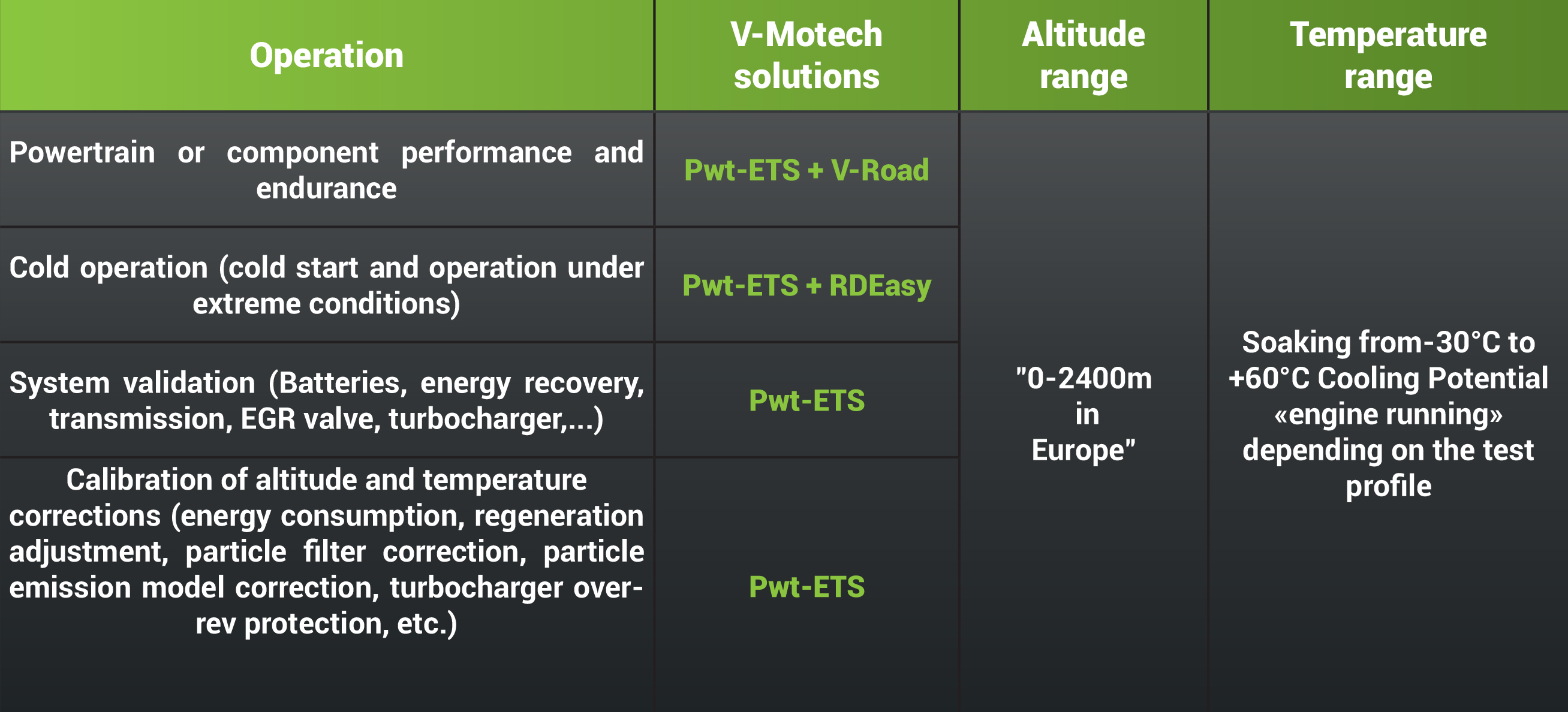 Powertrain ETS Specifications